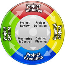 Project Management Life Cycle Methodology